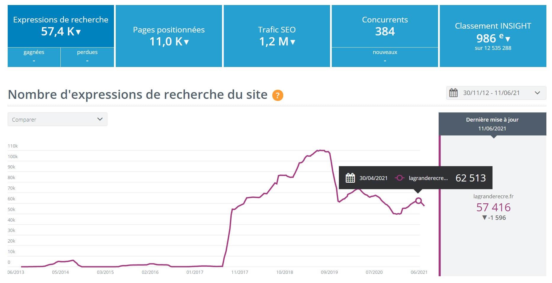 yooda insight fonctionnalité site performance graphique