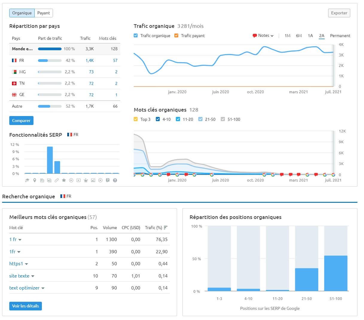 semrush graphiques données seo